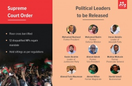 The Supreme Court on February 1, 2018 ordered the release of jailed politicians, lifted the floor-cross ban in parliament, and overturned the disqualifications of 12 expelled lawmakers. IMAGE/MIHAARU