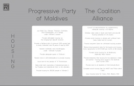 Pledges concerning 'Housing' made by Progressive Party of Maldives (PPM) and the Maldives Democratic Party (MDP)-led Coalition Alliance for the 2018 presidential elections. IMAGE: THE EDITION
