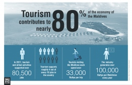 The impact of tourism on the economy of Maldives. IMAGE: MIHUSAN ABDUL GHANEE / THE EDITION