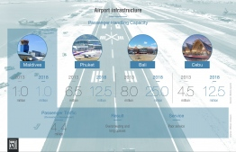 Comparison of airport infrastructure between Maldives, Phuket, Bali and Cebu. IMAGE: MIHUSAN ABDUL GHANEE / THE EDITION