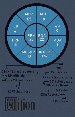 An infographic on the 2019 parliamentary election. PHOTO: AHMED AIHAM / THE EDITION
