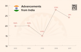 Statistics of tourist arrivals from India between 2013-2017. IMAGE: AHMED SAFFAH / THE EDITION